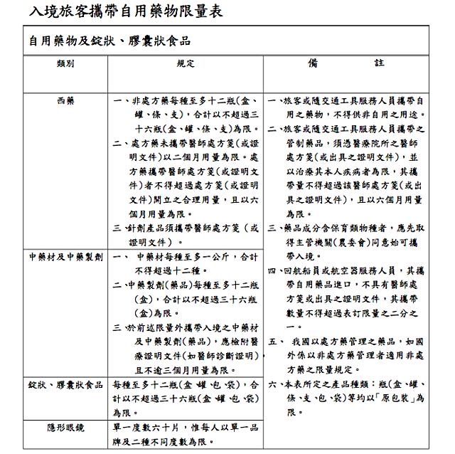 【海關新規定】出國掃貨買藥妝電器小心超量受罰! - nurseilife.cc